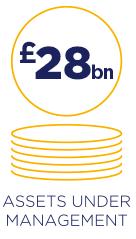 28 billion pounds assets under management